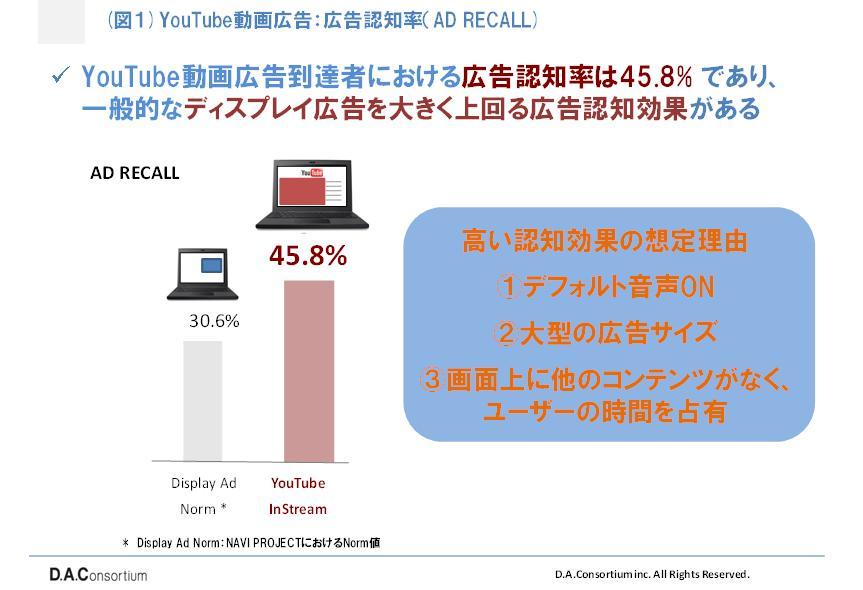 動画広告認知度
